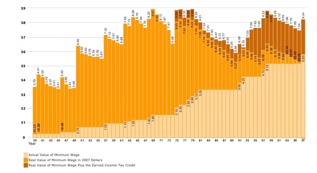 Minimum Wage Over Time Minimum Wage Historical Chart